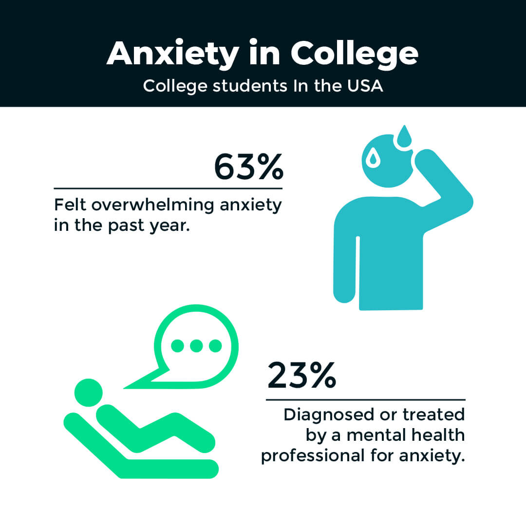 Anxiety in College Statistics