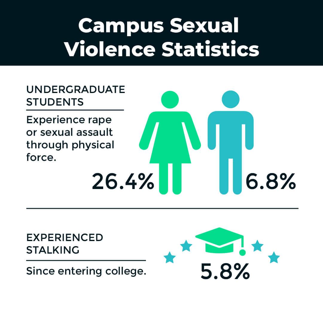 Campus Sexual Violence Statistics
