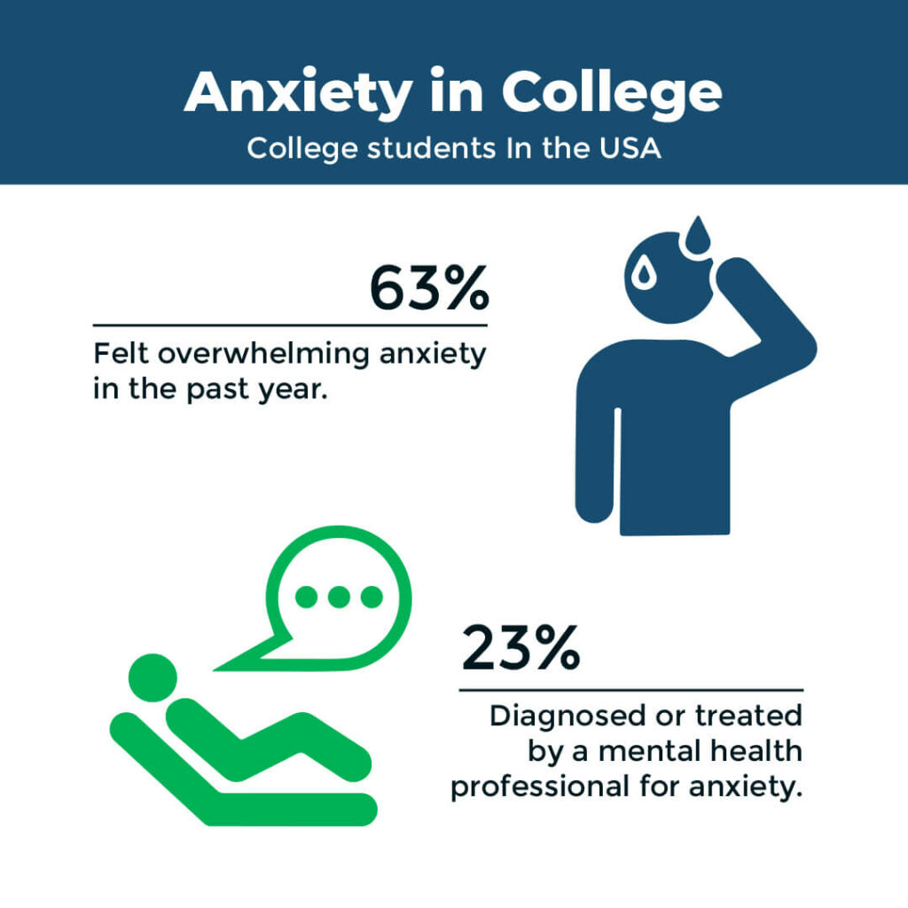 anxiety in college resource